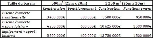 municipales 2014 chiffrage des programmes cout de construction d une piscine - Cout De Construction D Une Piscine